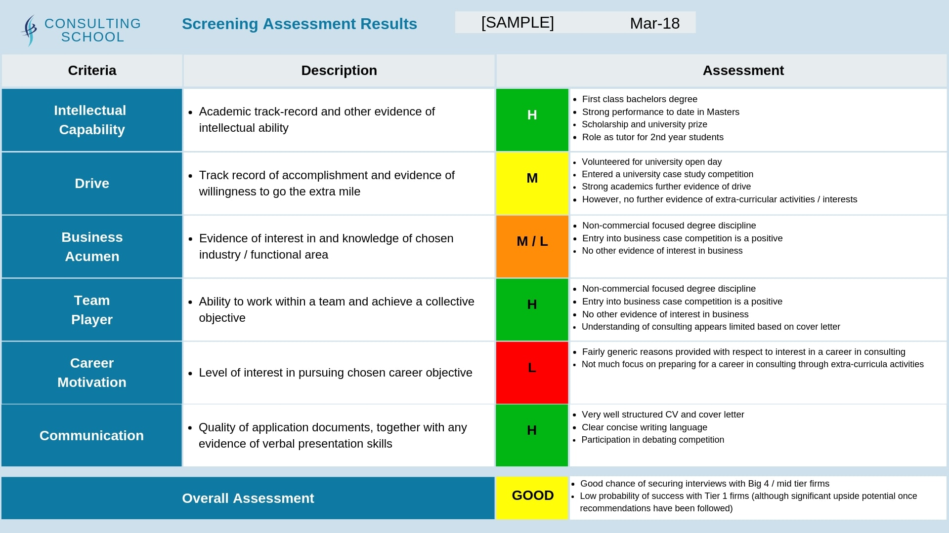 5. We provide the results of our full screening assessment